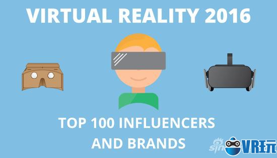 2016年最具影响力VR品牌和人物榜单揭晓 Oculus夺冠