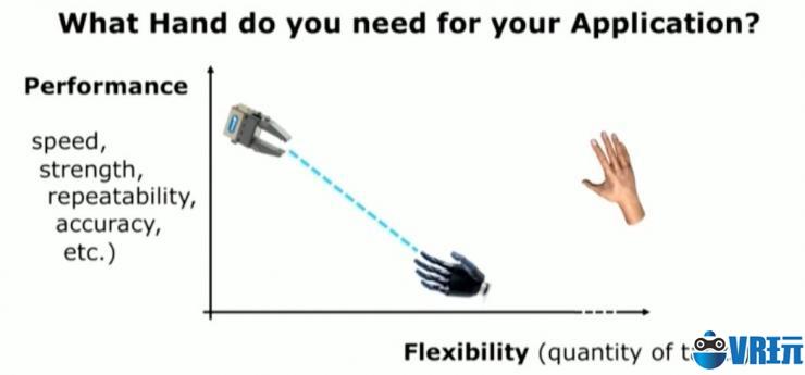 "VR设计中""手""是如何使用的?"