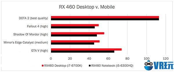 AMD Radeon RX 460移动版性能曝光:和桌面版相差无几