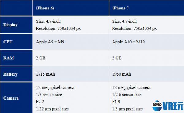 iPhone 7摄像头详细参数曝光 你觉得怎样?