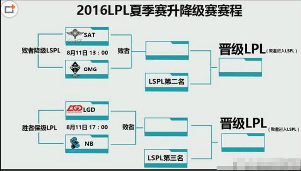 lpl夏季赛保级赛与lspl夏季赛晋级赛关系详解