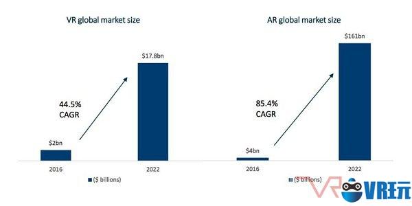 制造、医疗保健、零售业是当前VR/AR技术重点应用领域