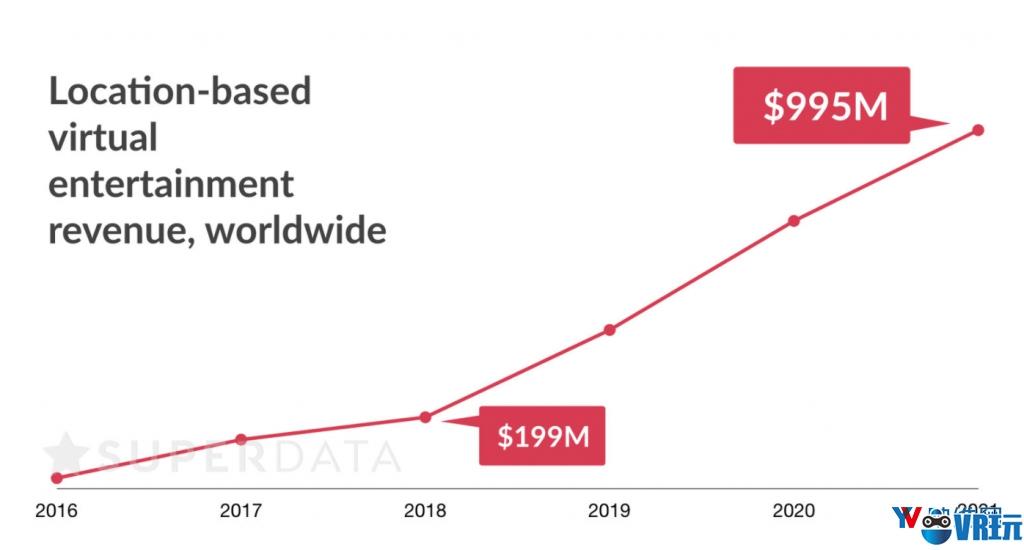 SuperData:线下VR是行业腾飞关键,2021年将达10亿美元营收