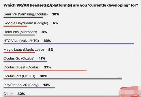 GDC2019调查显示33%的VR开发者选择HTC Vive平台