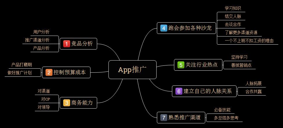 APP推广渠道有哪些 有哪些推广技巧和方法